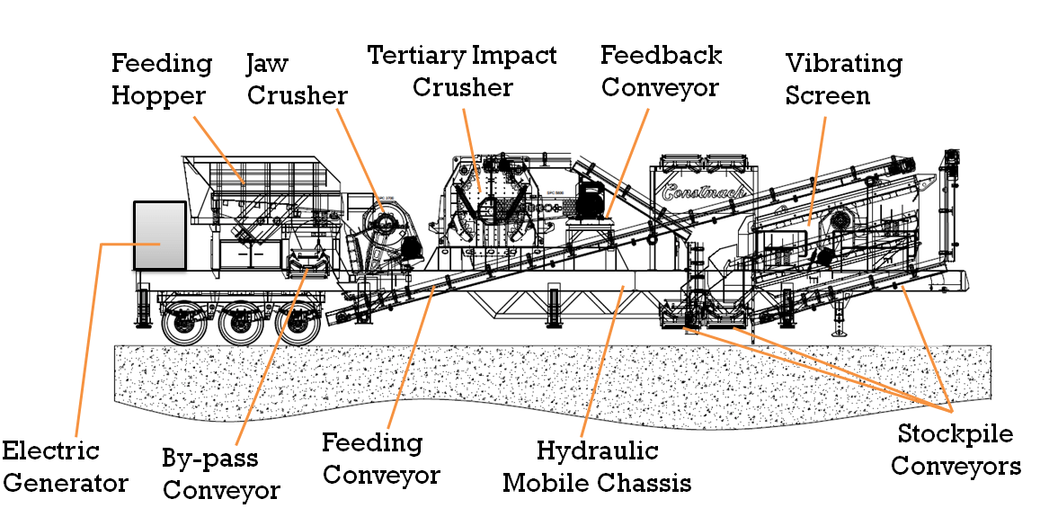 Mobile Jaw And Impact Crushers - JT-1